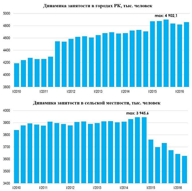 В течение последних 7 лет ситуация на рынке труда в Санкт-Петербурге.